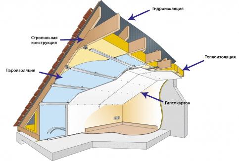 Герметик для герметизации швов сэндвич панелей